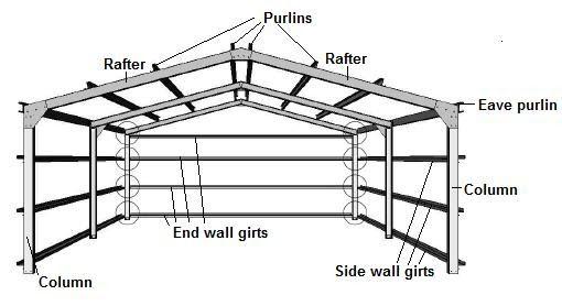 Shed roof framing diagrams Sample images Shed roof framing .